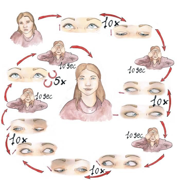 Гимнастика для глаз при астигматизме у детей - упражнения