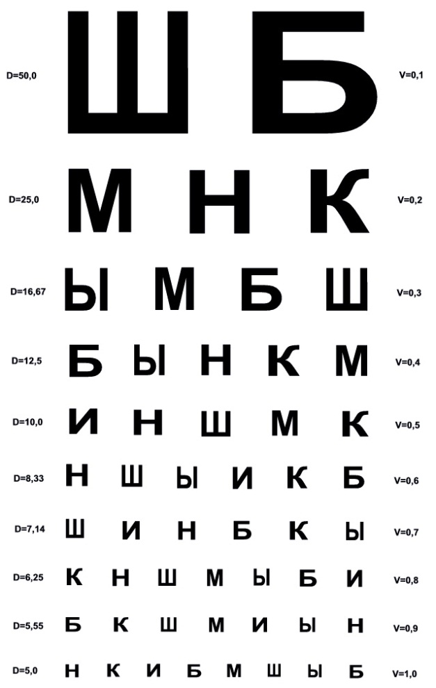 А это какая буква? таблица сивцева для проверки зрения: её особенности, оригинальный размер