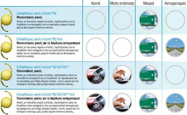 Acrysof® - обзор многокомпонентных иол, цена, отзывы