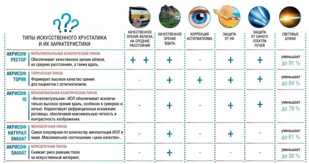 Ухудшение зрения после установки мультифокальной иол