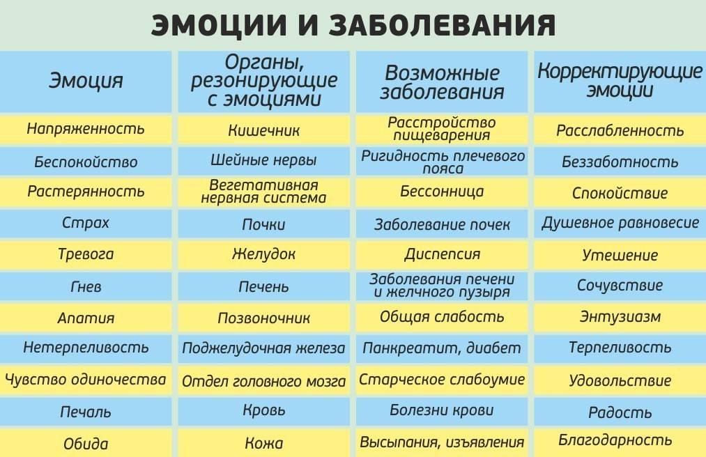 Психосоматические причины, симптомы и лечение нервного тика