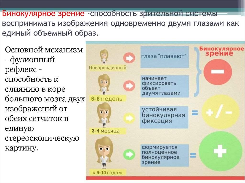 Монокулярное зрение у человека как лечить