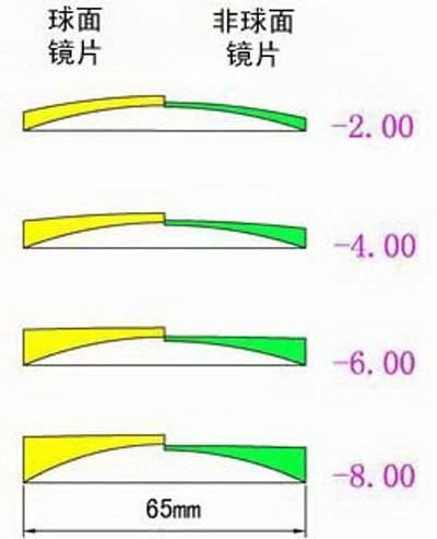 Какие линзы лучше асферические или сферические?
