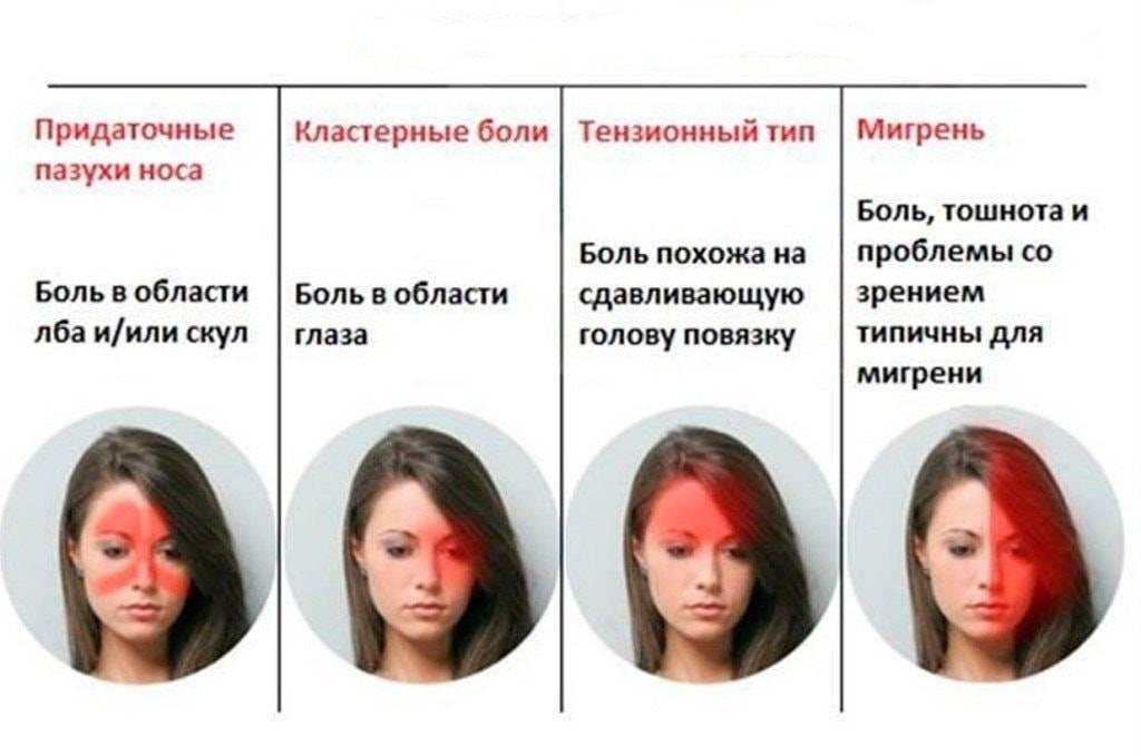 Болит голова и красные глаза: причины, что это может значить, как помочь ребенку и взрослому