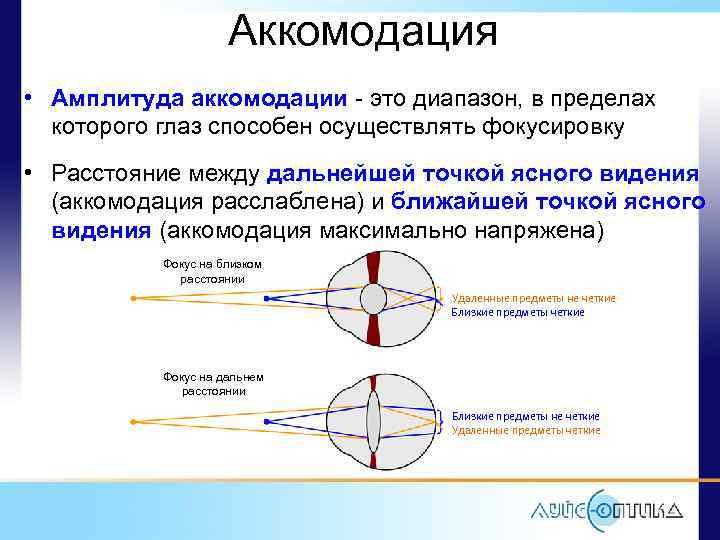 Методы исследования аккомодации