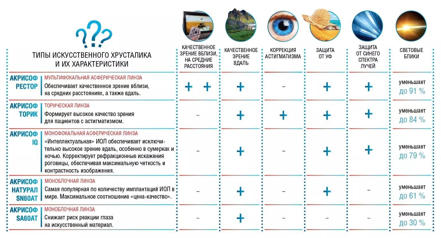 Расчёт интраокулярных факичных линз (встраиваемых в глаз) – продолжаем про глаз и его биомеханику