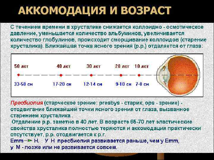 Занимательная оптометрия. запас аккомодации