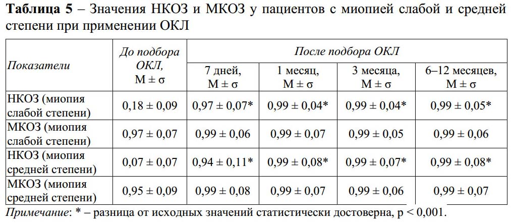 Какие особенности у миопии слабой степени во время беременности