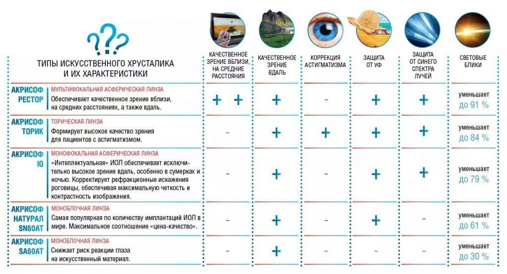Катаракта, операция: какой хрусталик лучше, отзывы. виды и производители искусственных хрусталиков - sammedic.ru