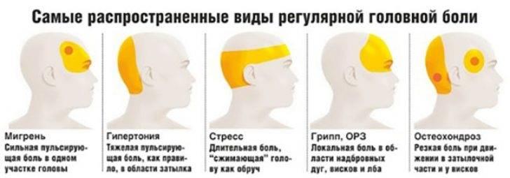 Боль в голове и глазе: причины, как лечить, профилактика