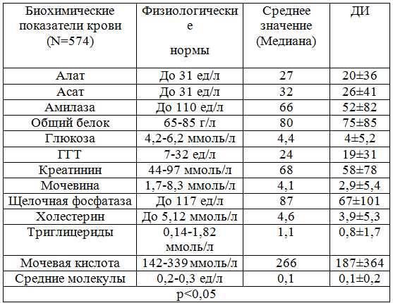 Нормальные показатели спирометрии