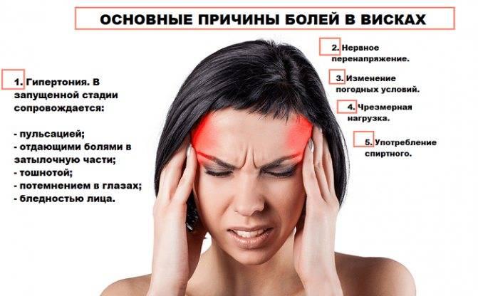 Почему когда голова болит глаза красные