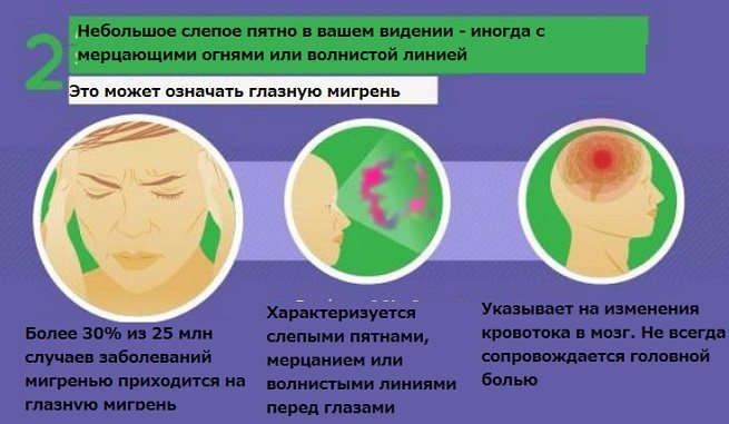 Глазная мигрень: мерцательная скотома, офтальмоплегическая форма, симптомы и лечение офтальмологической болезни - doktor-ok.com