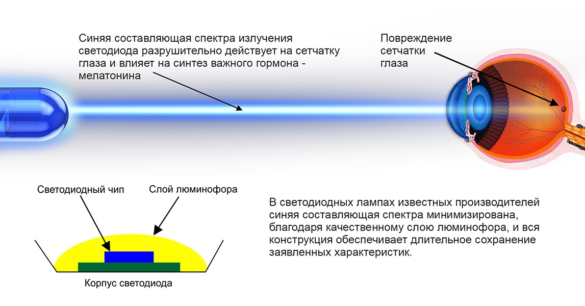 Влияние избыточного освещения на зрение. вредно ли искусственное освещение для глаз