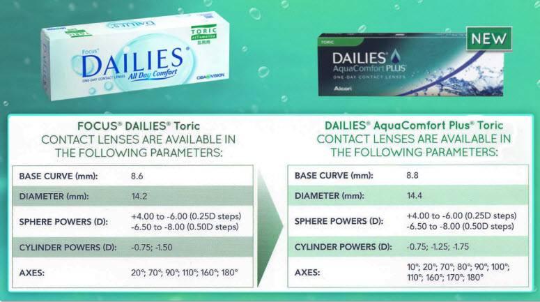 Что такое мультифокальные контактные линзы?