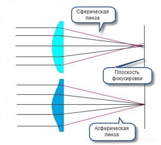 Асферические линзы: что это такое и чем отличаются от контактных сферических, эффективность при астигматизме