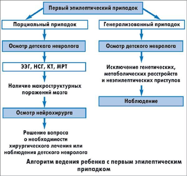 Что такое ксантопсия