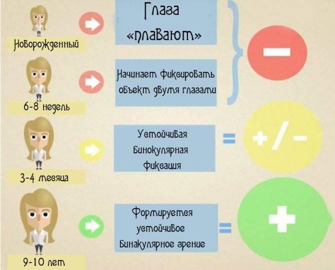 Развитие зрения детей и его особенности