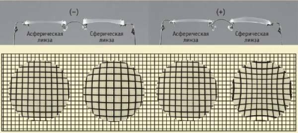 Что такое асферические линзы: особенности использования oculistic.ru что такое асферические линзы: особенности использования
