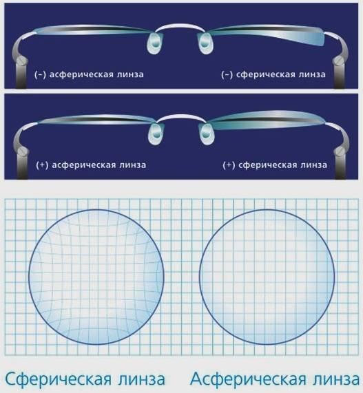 Виды очков, оправ, линз, форм