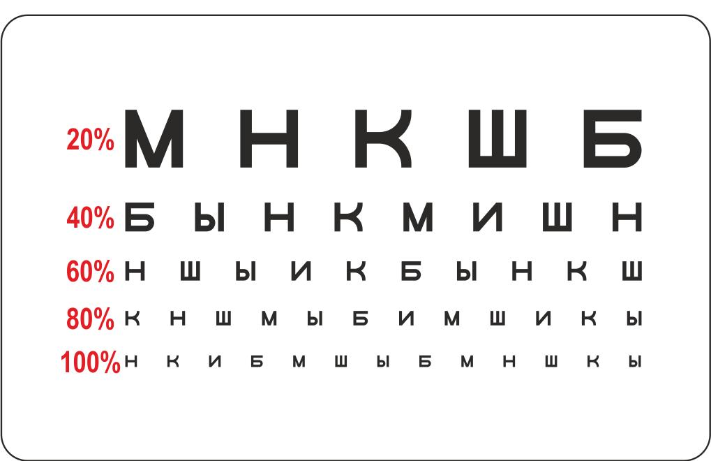 Таблица сивцева для проверки зрения - можно ли обмануть окулиста