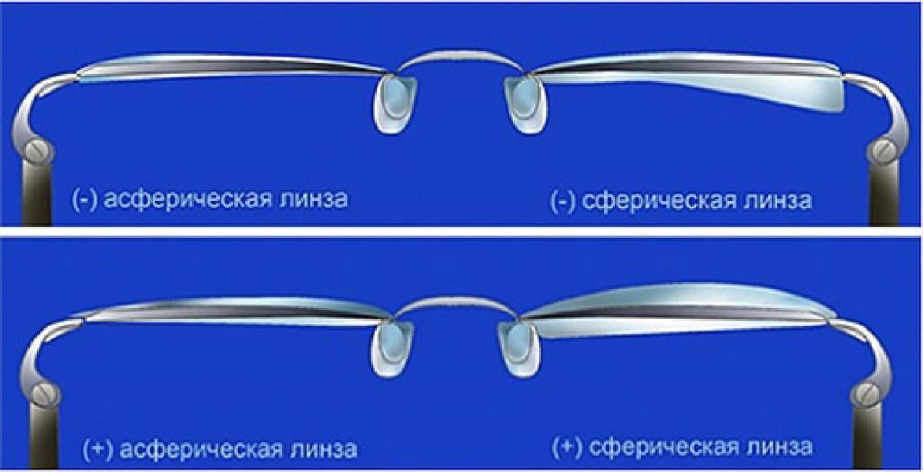 Асферические линзы, обзор и описание, как правильно выбрать.