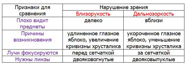Таблица: отличия миопии и гиперметропии
