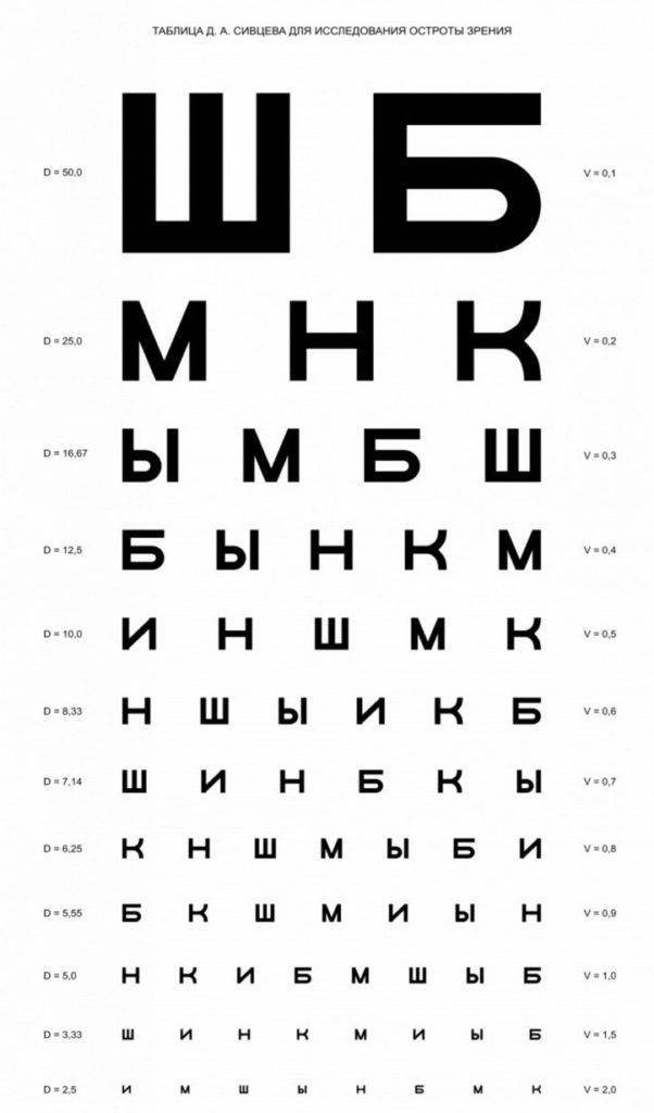 Таблица Сивцева для диагностики остроты зрения