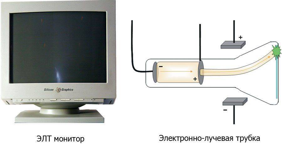 ЭЛТ монитор