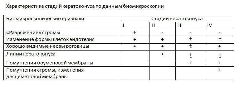 Таблица по стадиям кератоконуса
