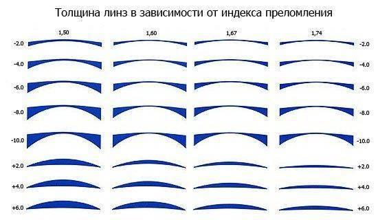 Толщина линз в зависимости от индекса преломления