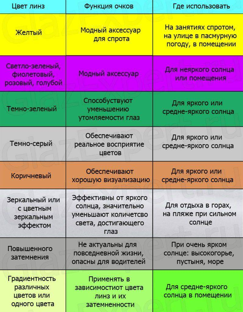 Таблица: цвет линз