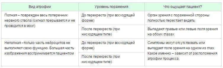 Характеристика частичной и полной атрофии: таблица