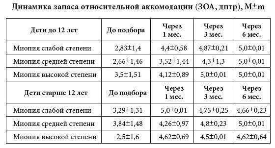 Таблица: динамика запаса относительной аккомодации